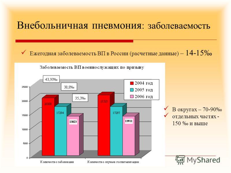 Внебольничная пневмония : заболеваемость Ежегодная заболеваемость ВП в России (расчетные данные) – 14-15 В округах – 70-90 отдельных частях - 150 и выше