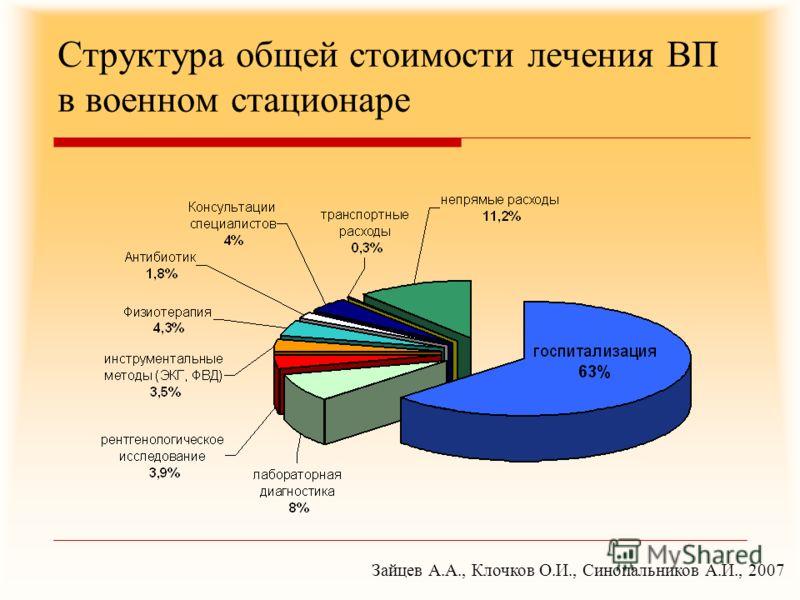 Структура общей стоимости лечения ВП в военном стационаре Зайцев А.А., Клочков О.И., Синопальников А.И., 2007