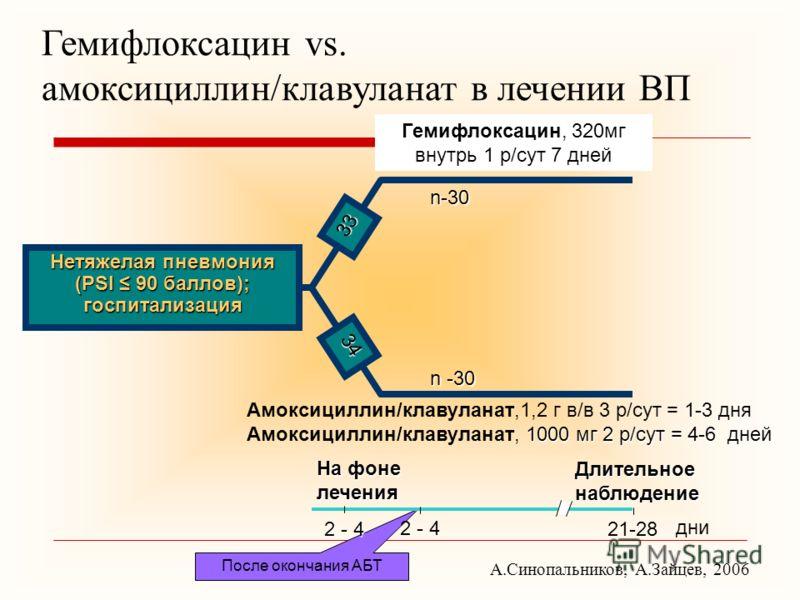 После окончания АБТ Нетяжелая пневмония (PSI 90 баллов); госпитализация Гемифлоксацин, 320мг внутрь 1 р/сут 7 дней n-30 1000 мг 2 р/сут = 4-6 дней Амоксициллин/клавуланат,1,2 г в/в 3 р/сут = 1-3 дня Амоксициллин/клавуланат, 1000 мг 2 р/сут = 4-6 дней