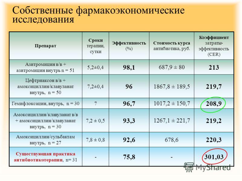 Собственные фармакоэкономические исследования Препарат Сроки терапии, сутки Эффективность (%) Стоимость курса антибиотика, руб. Коэффициент затраты- эффективность (СЕR) Азитромицин в/в + азитромицин внутрь n = 51 5,2±0,4 98,1 687,9 ± 80 213 Цефтриакс