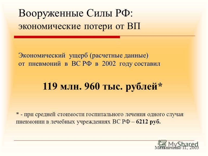 Экономический ущерб (расчетные данные) от пневмоний в ВС РФ в 2002 году составил 119 млн. 960 тыс. рублей* * - при средней стоимости госпитального лечения одного случая пневмонии в лечебных учреждениях ВС РФ – 6212 руб. Мельниченко П., 2003 Вооруженн