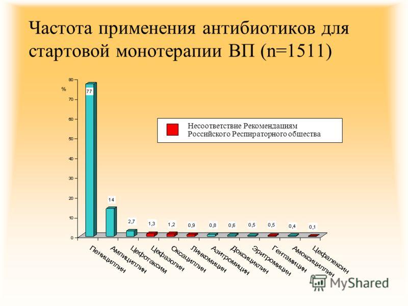 Частота применения антибиотиков для стартовой монотерапии ВП (n=1511) Несоответствие Рекомендациям Российского Респираторного общества