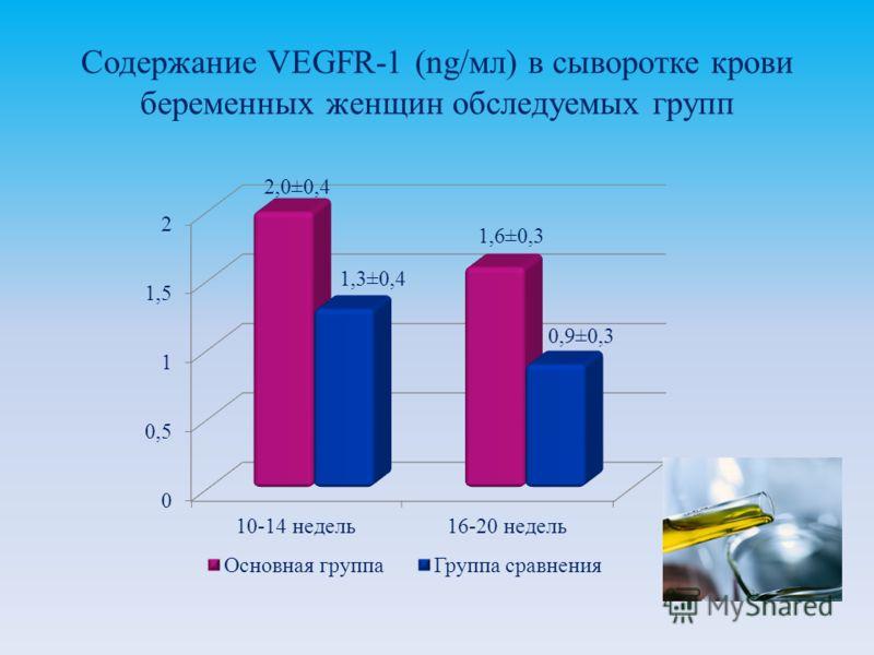 Содержание VEGFR-1 (ng/мл) в сыворотке крови беременных женщин обследуемых групп