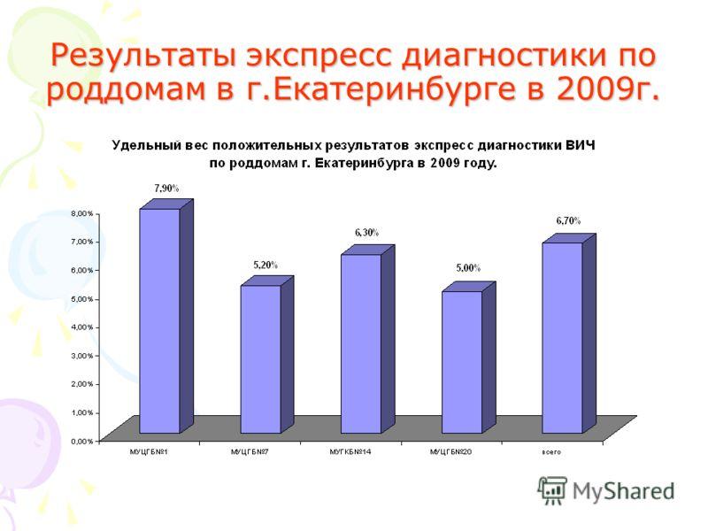 Результаты экспресс диагностики по роддомам в г.Екатеринбурге в 2009г.