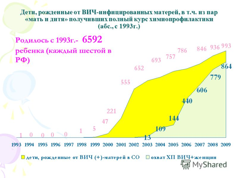 Дети, рожденные от ВИЧ-инфицированных матерей, в т.ч. из пар «мать и дитя» получивших полный курс химиопрофилактики (абс., с 1993г.) Родилось с 1993г.- 6592 ребенка (каждый шестой в РФ)