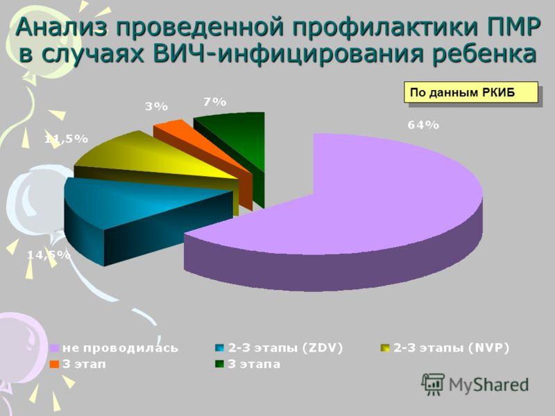 Анализ проведенной профилактики ПМР в случаях ВИЧ-инфицирования ребенка По данным РКИБ