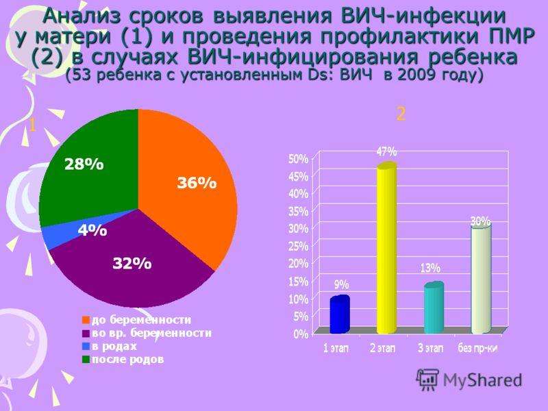 Анализ сроков выявления ВИЧ-инфекции у матери (1) и проведения профилактики ПМР (2) в случаях ВИЧ-инфицирования ребенка (53 ребенка с установленным Ds: ВИЧ в 2009 году) 1 2
