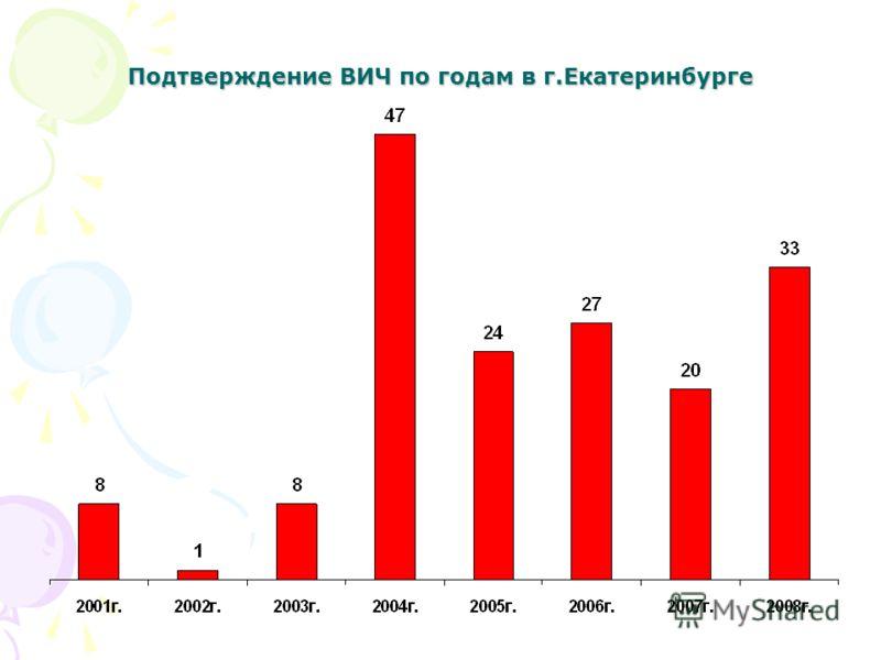 Подтверждение ВИЧ по годам в г.Екатеринбурге