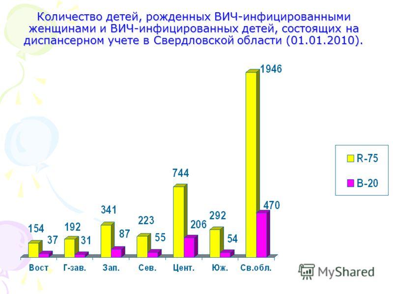 Количество детей, рожденных ВИЧ-инфицированными женщинами и ВИЧ-инфицированных детей, состоящих на диспансерном учете в Свердловской области (01.01.2010).