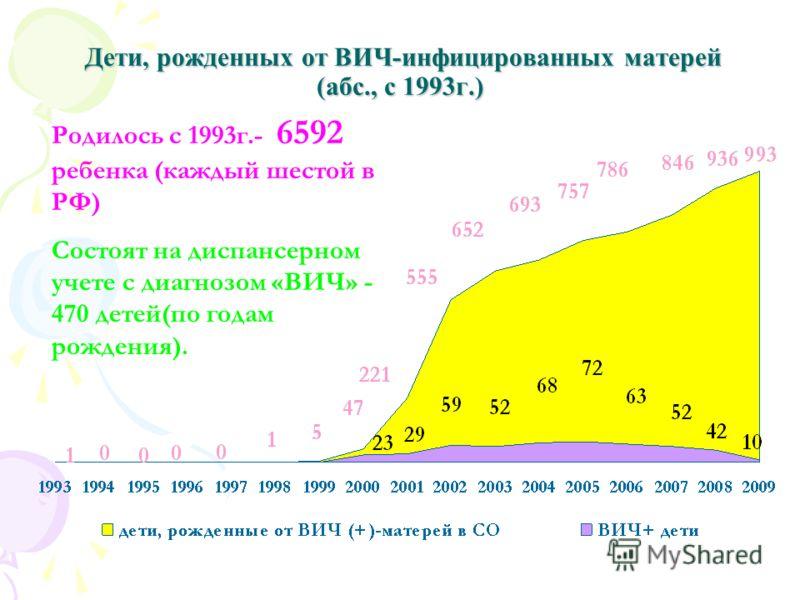 Дети, рожденных от ВИЧ-инфицированных матерей (абс., с 1993г.) Дети, рожденных от ВИЧ-инфицированных матерей (абс., с 1993г.) Родилось с 1993г.- 6592 ребенка (каждый шестой в РФ) Состоят на диспансерном учете с диагнозом «ВИЧ» - 470 детей(по годам ро