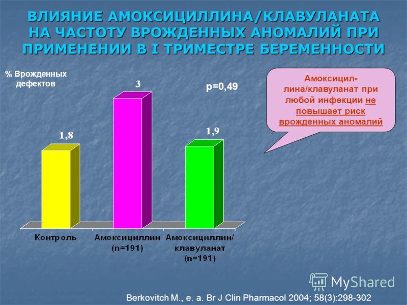 ВЛИЯНИЕ АМОКСИЦИЛЛИНА/КЛАВУЛАНАТА НА ЧАСТОТУ ВРОЖДЕННЫХ АНОМАЛИЙ ПРИ ПРИМЕНЕНИИ В I ТРИМЕСТРЕ БЕРЕМЕННОСТИ % Врожденных дефектов p=0,49 Berkovitch M., e. a. Br J Clin Pharmacol 2004; 58(3):298-302 Амоксицил- лина/клавуланат при любой инфекции не повы
