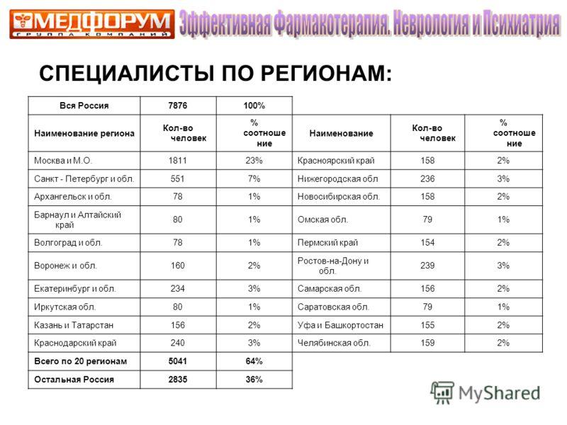 СПЕЦИАЛИСТЫ ПО РЕГИОНАМ: Вся Россия7876100% Наименование региона Кол-во человек % соотноше ние Наименование Кол-во человек % соотноше ние Москва и М.О.181123%Красноярский край1582% Санкт - Петербург и обл.5517%Нижегородская обл2363% Архангельск и обл