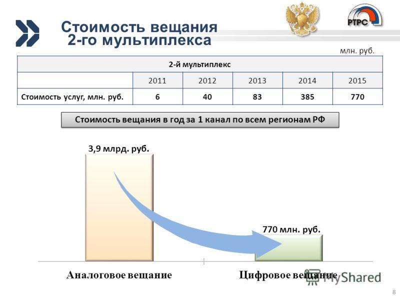 8 2-й мультиплекс 20112012201320142015 Стоимость услуг, млн. руб.64083385770 млн. руб. Стоимость вещания 2-го мультиплекса 3,9 млрд. руб. 770 млн. руб. Стоимость вещания в год за 1 канал по всем регионам РФ