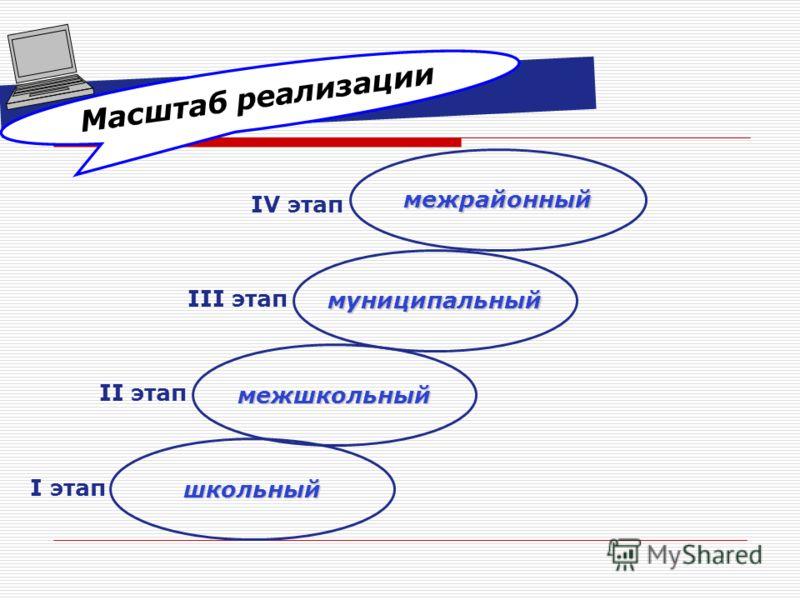 Масштаб реализации школьный I этап межшкольный II этап муниципальный III этап межрайонный IV этап