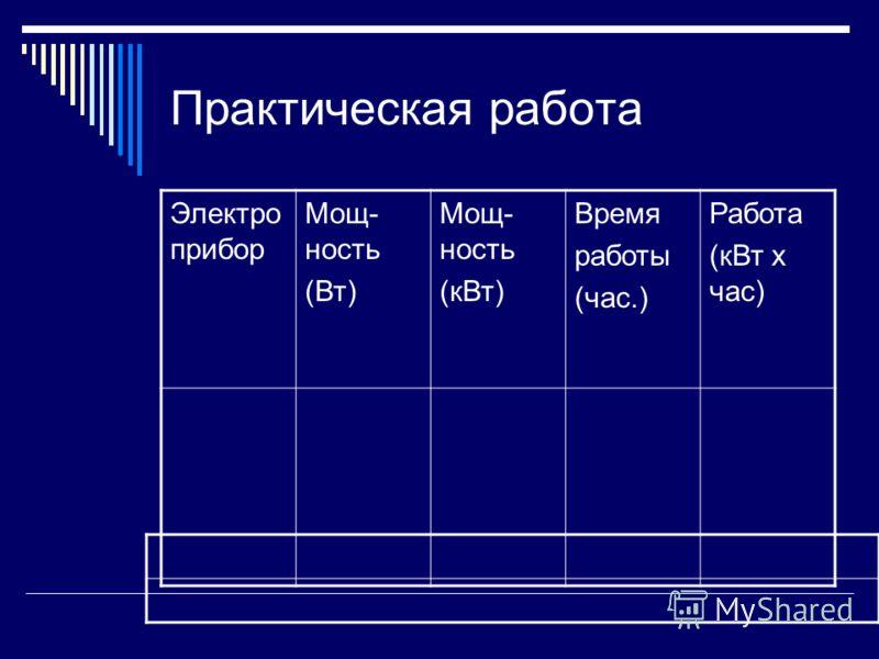 Практическая работа Электро прибор Мощ- ность (Вт) Мощ- ность (кВт) Время работы (час.) Работа (кВт х час)