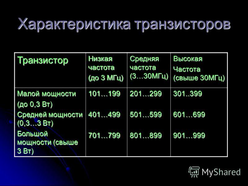 Характеристика транзисторов Транзистор Низкая частота (до 3 МГц) Средняя частота (3…30МГц) Высокая Частота (свыше 30МГц) Малой мощности (до 0,3 Вт) Средней мощности (0,3…3 Вт) Большой мощности (свыше 3 Вт) 101…199401…499701…799201…299501…599801…89930