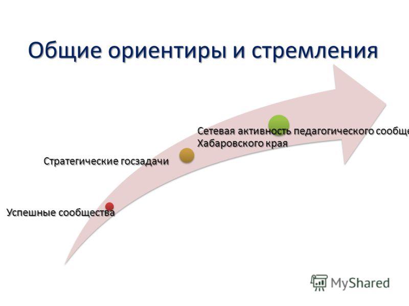 Общие ориентиры и стремления Успешные сообщества Стратегические госзадачи Сетевая активность педагогического сообщества Хабаровского края