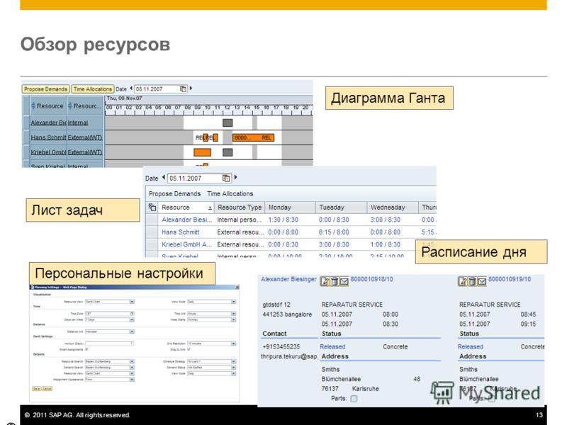 ©2011 SAP AG. All rights reserved.13 Обзор ресурсов © SAP 2007 / Page 13 Диаграмма Ганта Лист задач Расписание дня Персональные настройки
