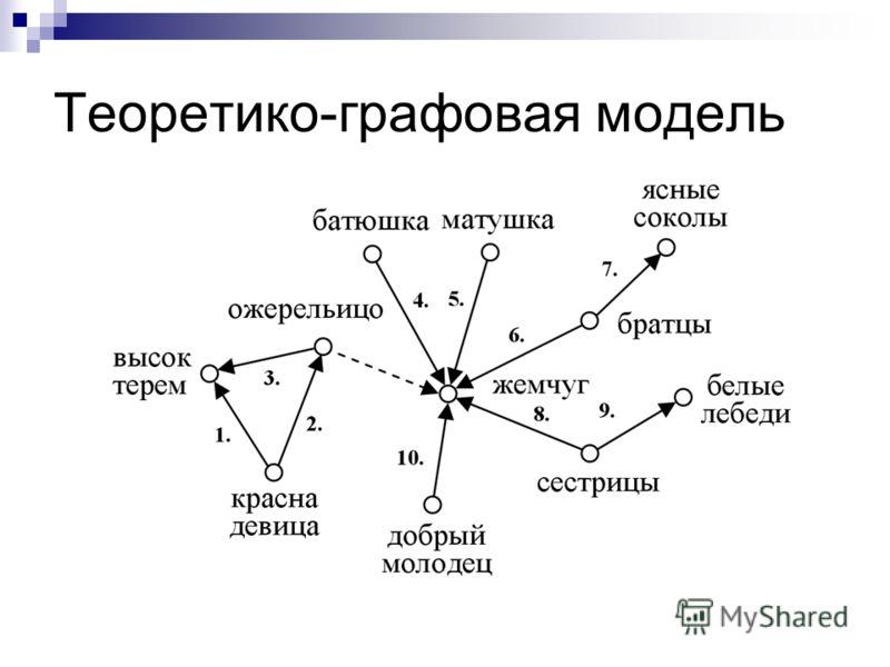Теоретико-графовая модель