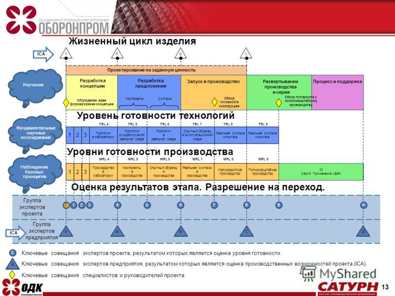 Жизненный цикл изделия A Развертывание производства и серия Процесс и поддержка Обзор готовности к полномасштабному производству БC Уровень готовности технологий TRL 4TRL 5TRL 6TRL 7TRL 8TRL 9 Уровни готовности производства 0 Изучение Фундаментальные