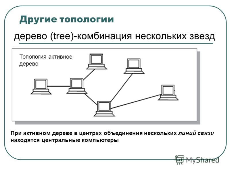 Другие топологии дерево (tree)-комбинация нескольких звезд Топология активное дерево При активном дереве в центрах объединения нескольких линий связи находятся центральные компьютеры
