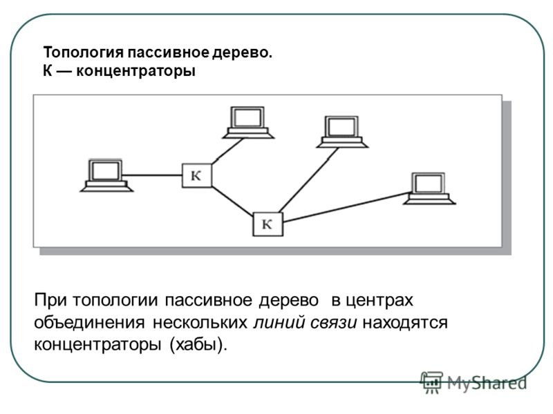 Топология пассивное дерево. К концентраторы При топологии пассивное дерево в центрах объединения нескольких линий связи находятся концентраторы (хабы).