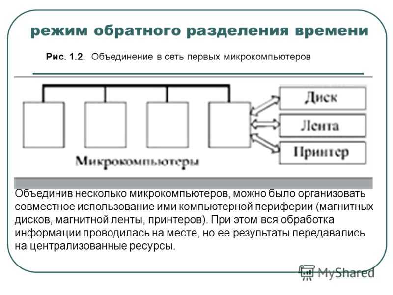 режим обратного разделения времени Рис. 1.2. Объединение в сеть первых микрокомпьютеров Объединив несколько микрокомпьютеров, можно было организовать совместное использование ими компьютерной периферии (магнитных дисков, магнитной ленты, принтеров).