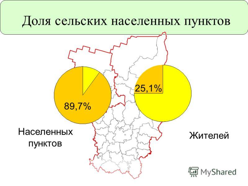Доля сельских населенных пунктов 89,7% 25,1% Населенных пунктов Жителей 89,7%