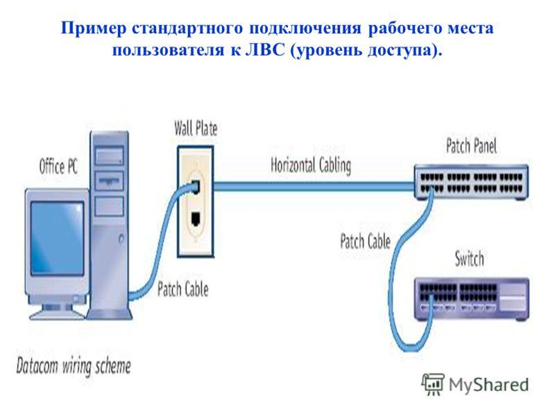 Пример стандартного подключения рабочего места пользователя к ЛВС (уровень доступа).