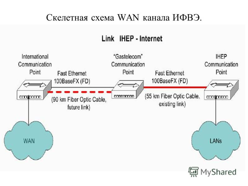 Скелетная схема WAN канала ИФВЭ.