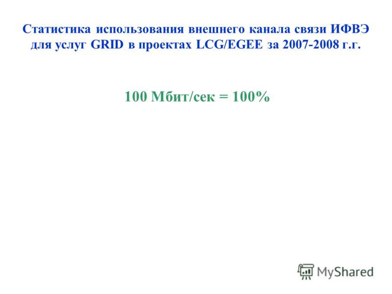 Статистика использования внешнего канала связи ИФВЭ для услуг GRID в проектах LCG/EGEE за 2007-2008 г.г. 100 Мбит/сек = 100%