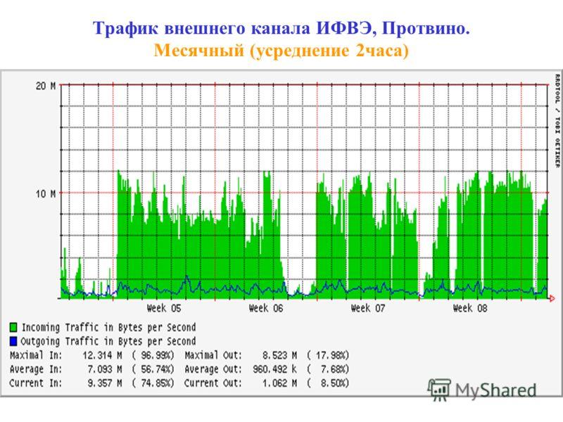 Трафик внешнего канала ИФВЭ, Протвино. Месячный (усреднение 2часа)