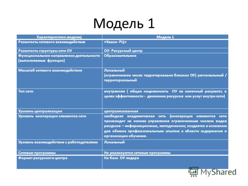 Модель 1 Характеристики моделиjМодель 1 Развитость сетевого взаимодействия«Квази- РЦ» Развитость структуры сети ОУОУ- Ресурсный центр Функциональное направление деятельности (выполняемые функции) Образовательное Масштаб сетевого взаимодействияЛокальн