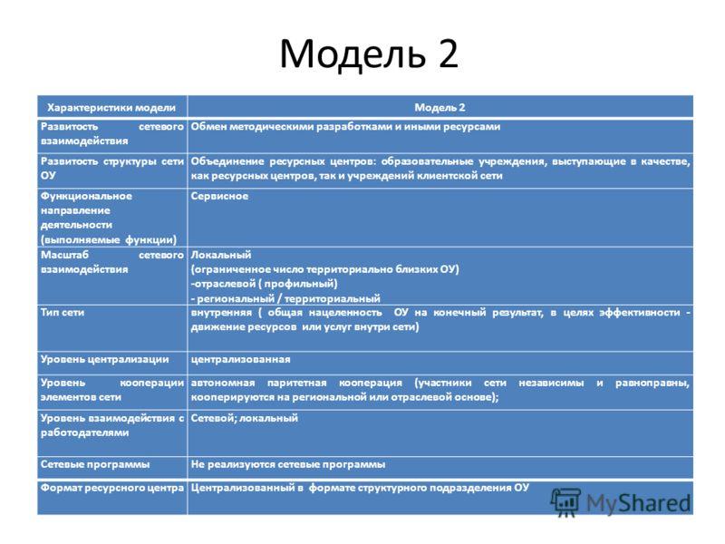 Модель 2 Характеристики моделиМодель 2 Развитость сетевого взаимодействия Обмен методическими разработками и иными ресурсами Развитость структуры сети ОУ Объединение ресурсных центров: образовательные учреждения, выступающие в качестве, как ресурсных