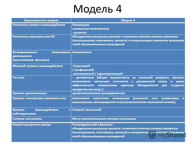 Модель 4 Характеристики моделиМодель 4 Развитость сетевого взаимодействияРеализация совместных комплексных проектов Развитость структуры сети ОУОбъединение ресурсных центров с наличием сложных сетевых элементов (консорциумов, комплексов, центров) и с