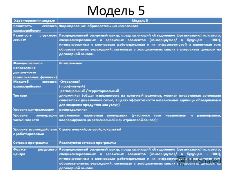 Модель 5 Характеристики моделиМодель 5 Развитость сетевого взаимодействия Формирование образовательных комплексов Развитость структуры сети ОУ Распределенный ресурсный центр, представляющий объединение (организацию) головного, специализированных и се