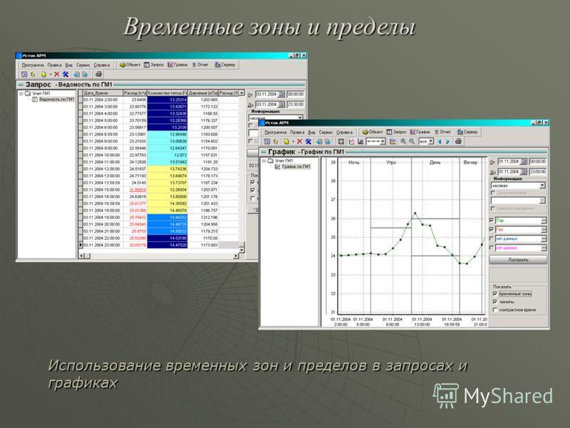 Использование временных зон и пределов в запросах и графиках Временные зоны и пределы