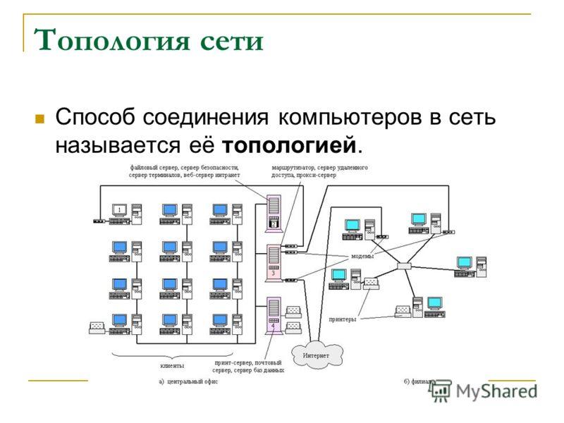 Топология сети Способ соединения компьютеров в сеть называется её топологией.