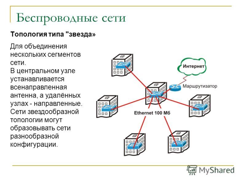 Беспроводные сети Топология типа