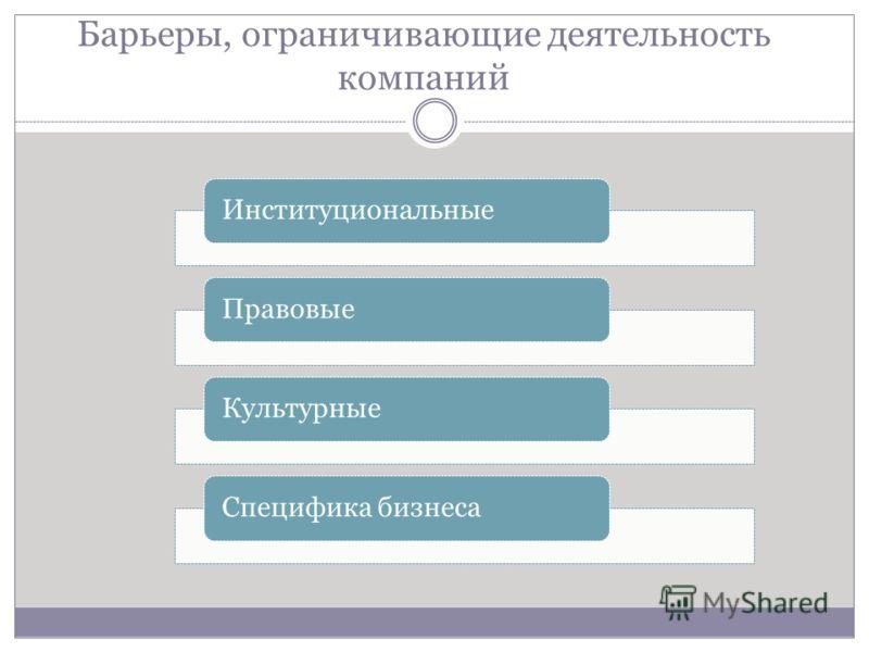 Барьеры, ограничивающие деятельность компаний ИнституциональныеПравовыеКультурныеСпецифика бизнеса