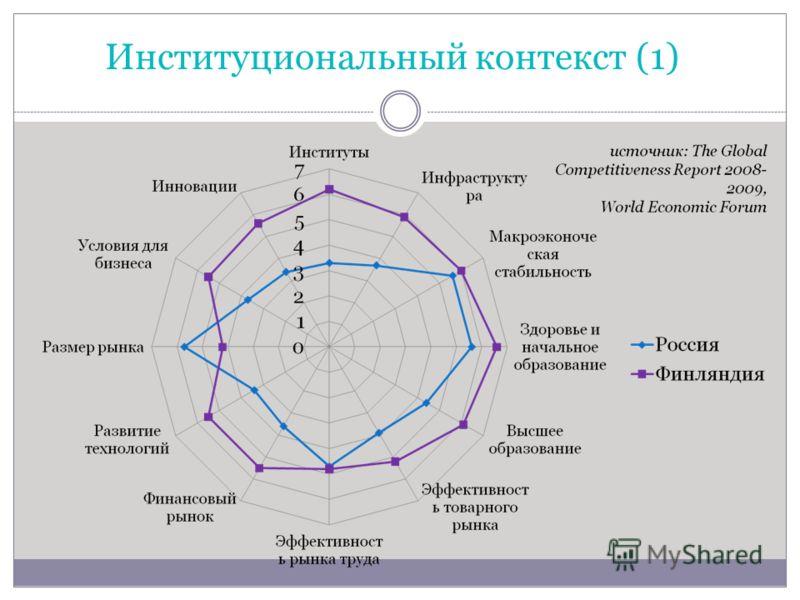 Институциональный контекст (1)