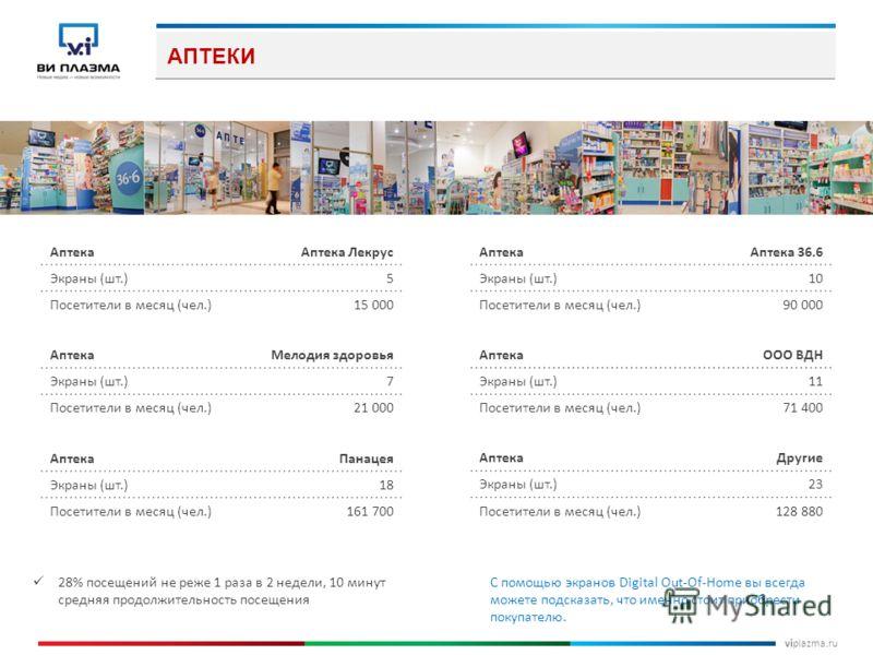 viplazma.ru АПТЕКИ 28% посещений не реже 1 раза в 2 недели, 10 минут средняя продолжительность посещения С помощью экранов Digital Out-Of-Home вы всегда можете подсказать, что именно стоит приобрести покупателю. АптекаАптека Лекрус Экраны (шт.)5 Посе
