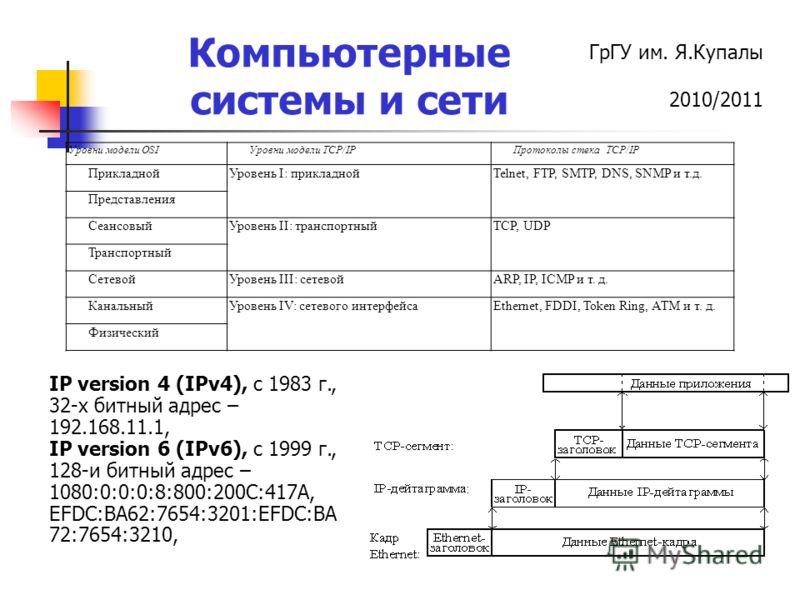 ГрГУ им. Я.Купалы 2010/2011 Компьютерные системы и сети Уровни модели OSIУровни модели TCP/IPПротоколы стека TCP/IP ПрикладнойУровень I: прикладнойTelnet, FTP, SMTP, DNS, SNMP и т.д. Представления СеансовыйУровень II: транспортныйTCP, UDP Транспортны