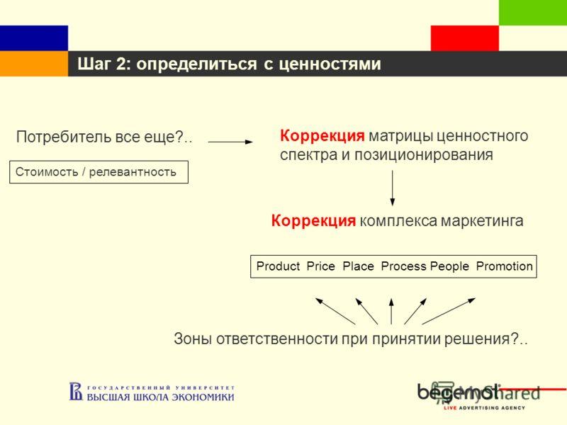 Шаг 2: определиться с ценностями Потребитель все еще?.. Коррекция комплекса маркетинга Product Price Place Process People Promotion Зоны ответственности при принятии решения?.. Стоимость / релевантность Коррекция матрицы ценностного спектра и позицио