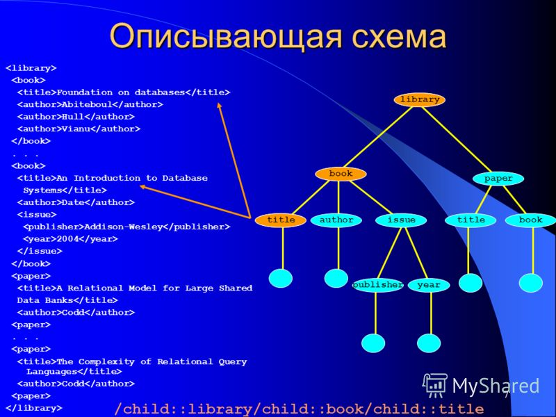 7 Описывающая схема Foundation on databases Abiteboul Hull Vianu... An Introduction to Database Systems Date Addison-Wesley 2004 A Relational Model for Large Shared Data Banks Codd... The Complexity of Relational Query Languages Codd library book pap