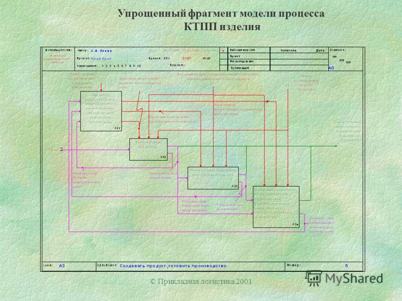 © Прикладная логистика 2001 Упрощенный фрагмент модели процесса КТПП изделия