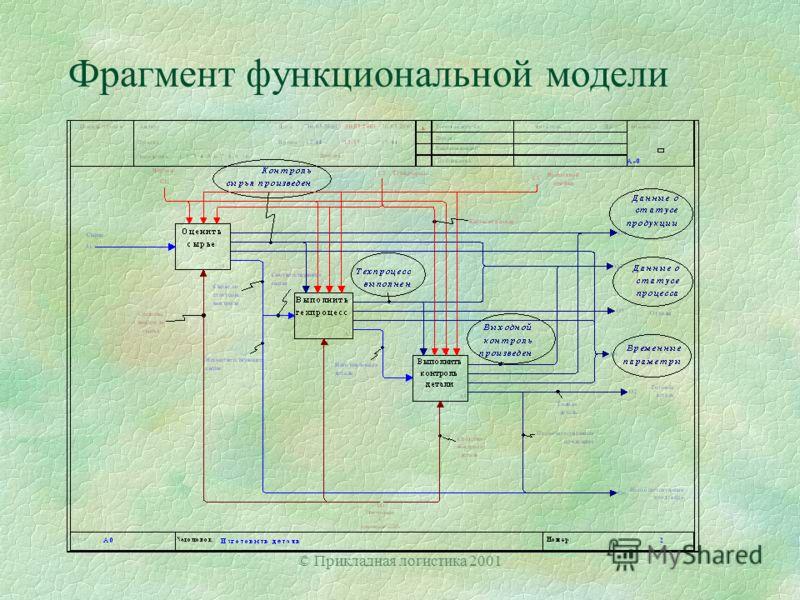 © Прикладная логистика 2001 Фрагмент функциональной модели