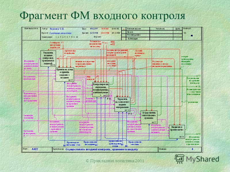 © Прикладная логистика 2001 Фрагмент ФМ входного контроля