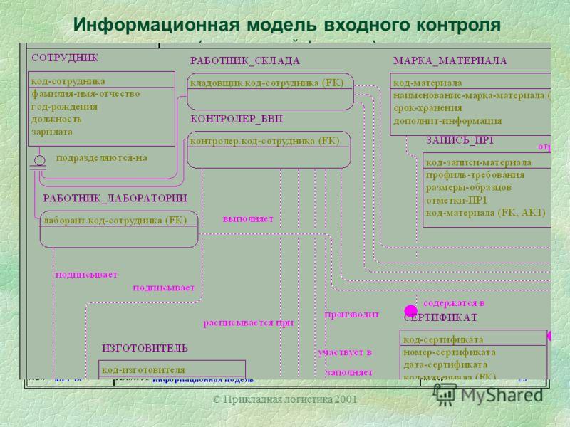 © Прикладная логистика 2001 Информационная модель входного контроля (увеличенный фрагмент)
