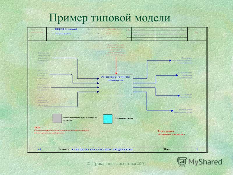 © Прикладная логистика 2001 Пример типовой модели